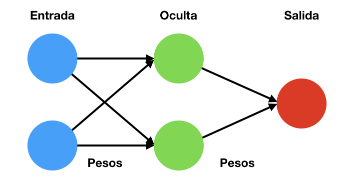 Esquema de una red neuronal básica