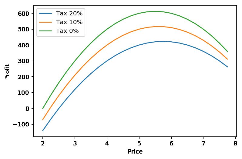 Beneficio frente a tasa de impuestos