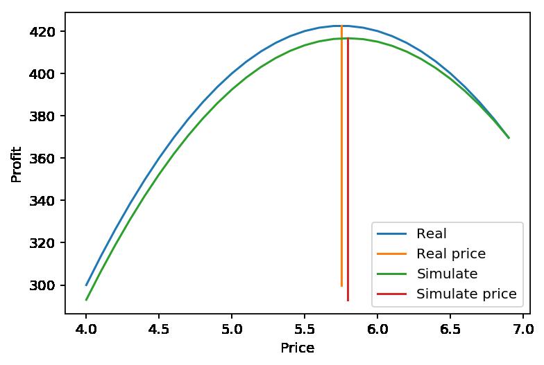 Comparación modelo real y simulado