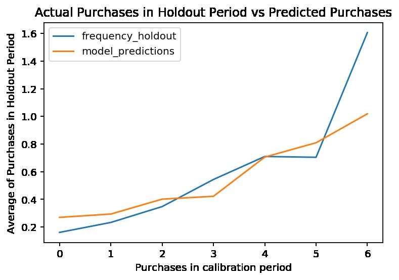 Validación del modelo frente a la realidad