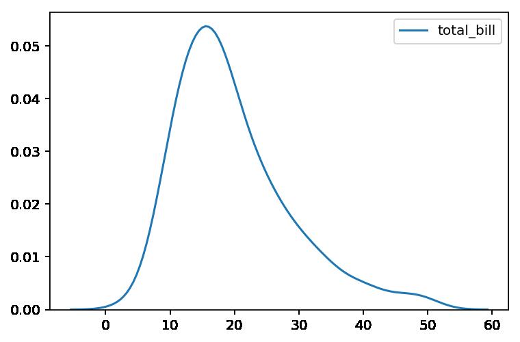 Diagrama de densidad