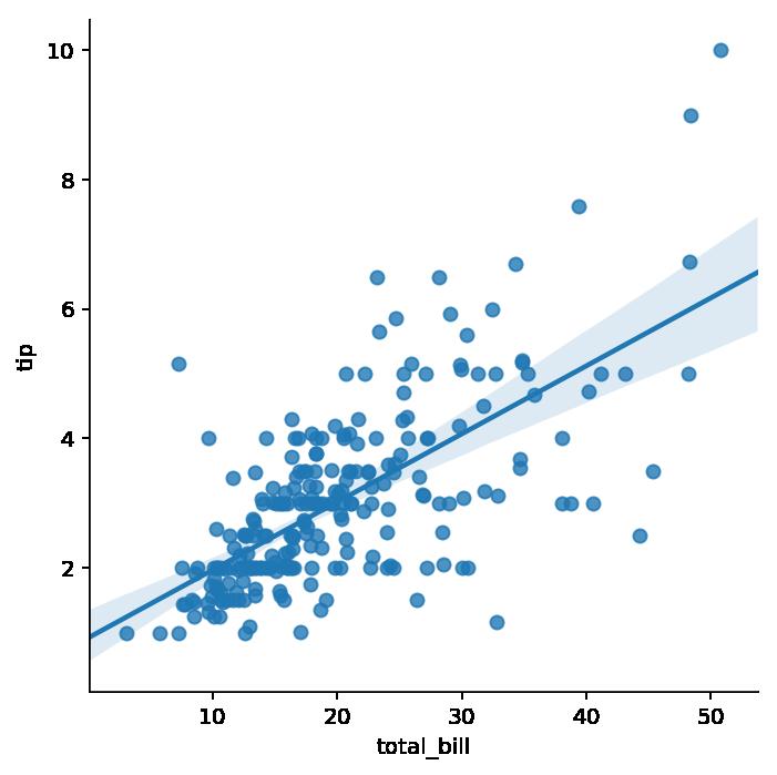 Gráfico de dispersión con intervalo de confianza