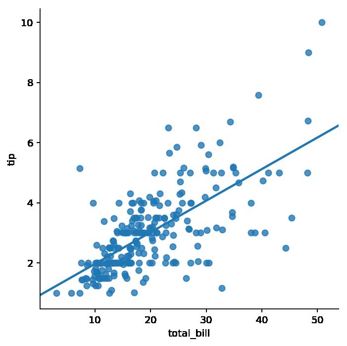 Gráfico de dispersión con regresión