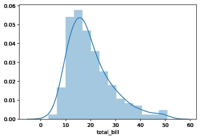 Histograma con gráfico de densidad con seaborn