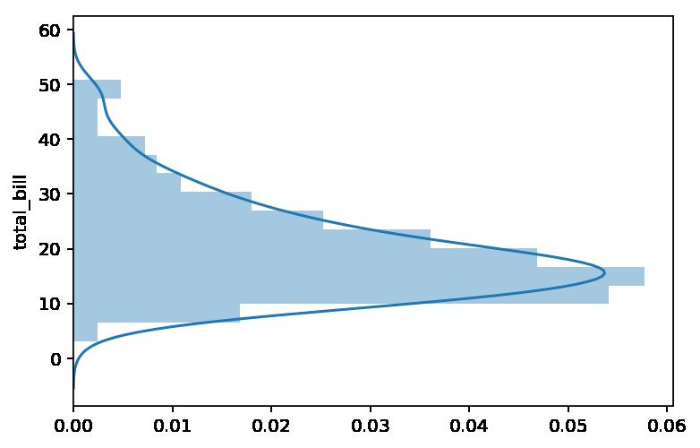Histograma vertical con gráfico de densidad con seaborn