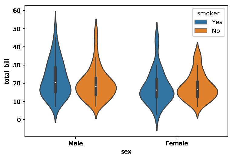 Varios gráficos de violin con seaborn