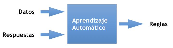 Esquema de aprendizaje automático