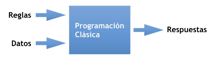 Esquema de programación clásica