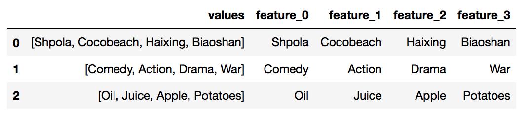 Listas de datos expandidas