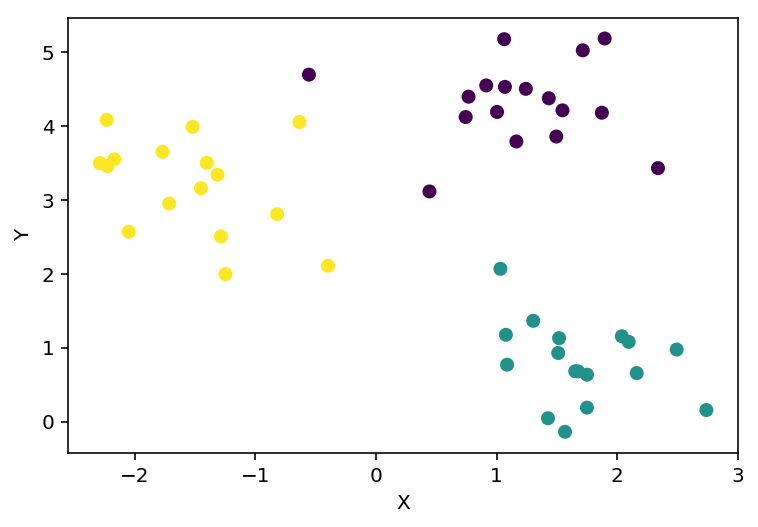Datos para el entrenamiento del árbol de decisión