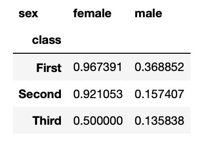Probabilidad de supervivencia por clase y género