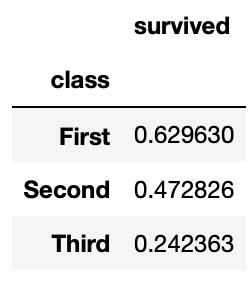 Porcentaje de supervivencia en función de la clase