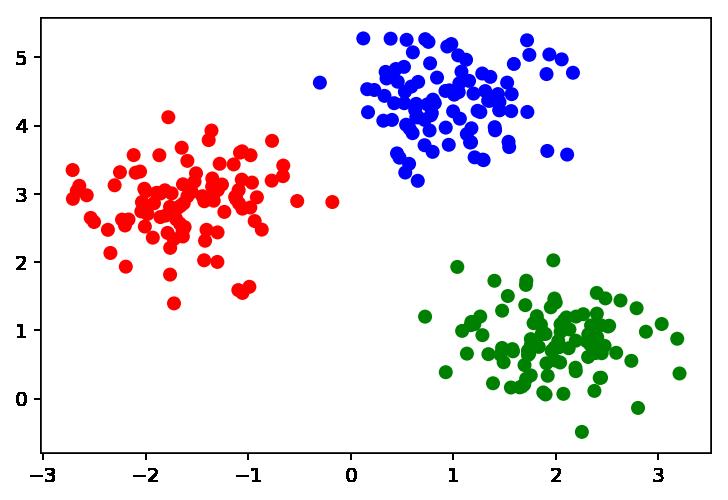Diagrama de dispersión con tres clústeres