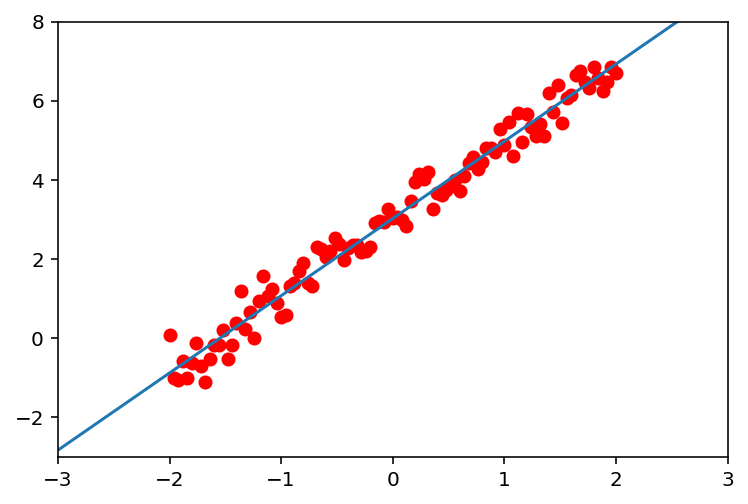 Representación del modelo obtenido con el método del descenso del gradiente junto a los datos de entrenamiento.