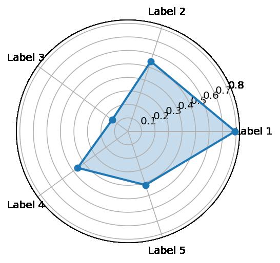 Ejemplo de diagrama de araña
