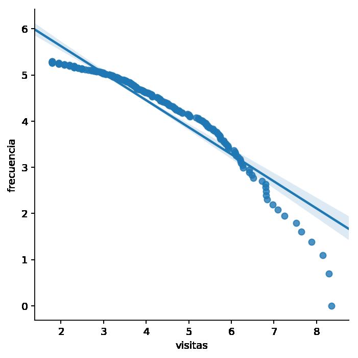 Relación entre visitas número de visitar y frecuencia
