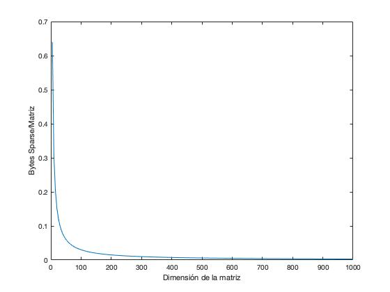 Comparación de la memoria necesaria para almacenar una matriz diagonal en formato disperso frente a denso en función de las dimensiones.