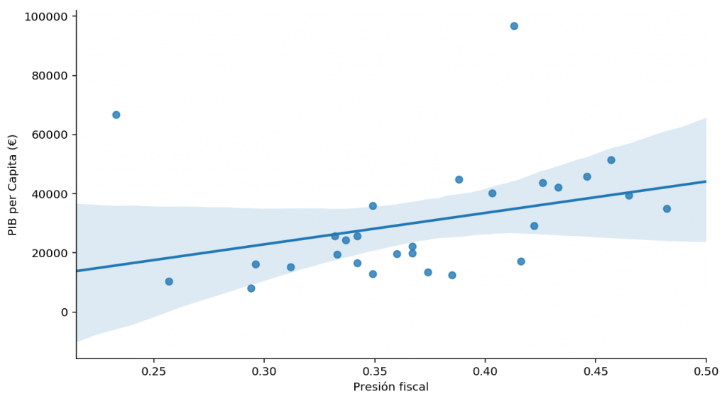 Relación entre el PIB Per Capita en Euros frente a la presión fiscal en la Unión Europea