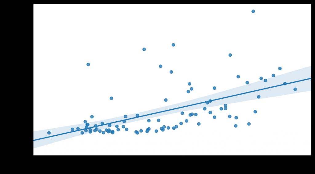 Relación entre el PIB Per Capita en Euros frente a la presión fiscal en el mundo