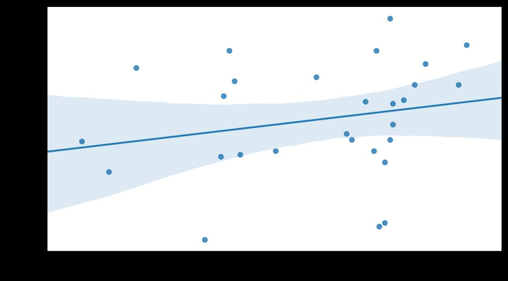 Variación del PIB en un año frente a la presión fiscal en Brasil