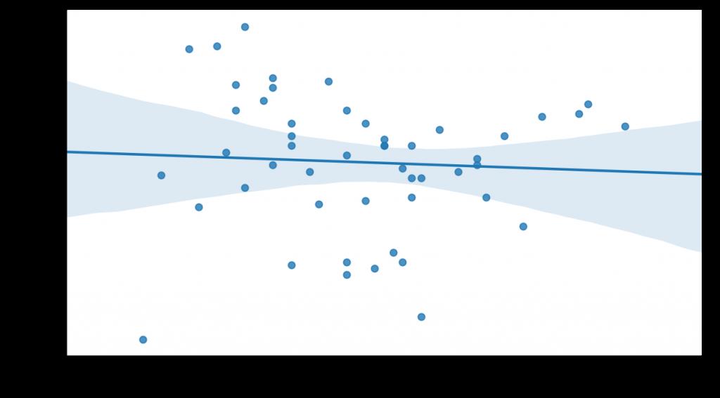 Variación del PIB en un año frente a la presión fiscal en Estados Unidos