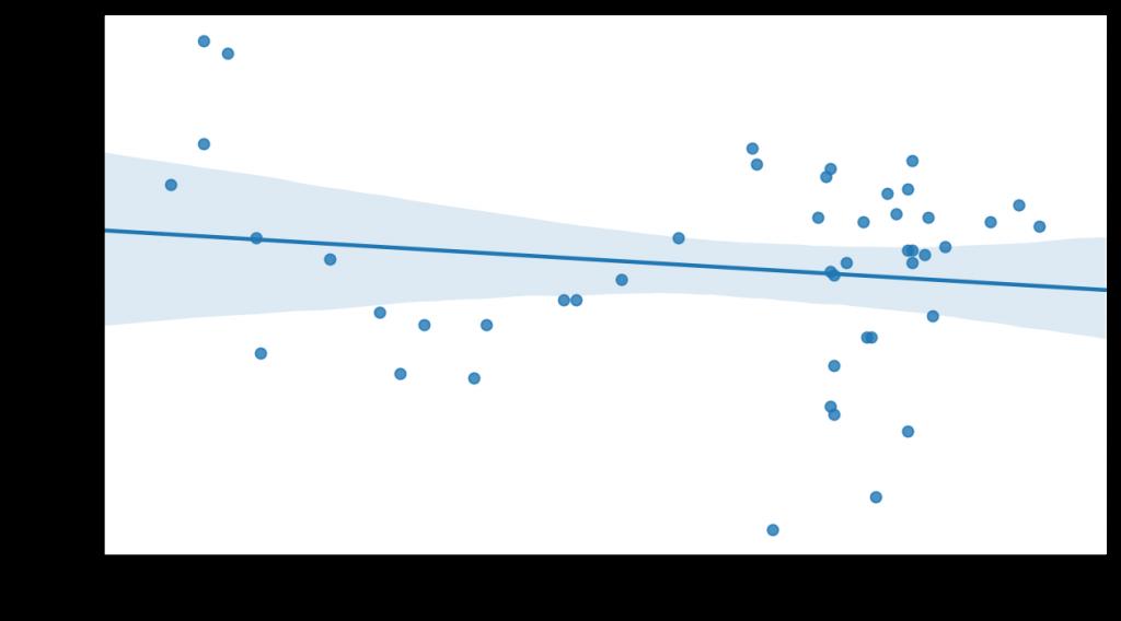 Variación del PIB en un año frente a la presión fiscal en España