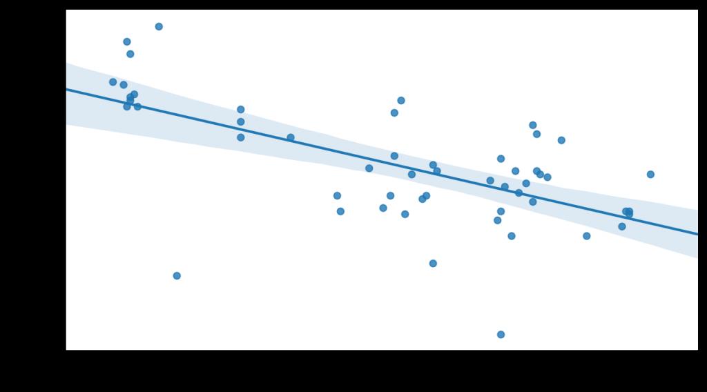Variación del PIB en un año frente a la presión fiscal en Francia