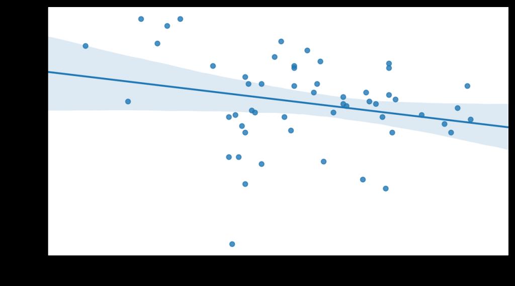 Variación del PIB en un año frente a la presión fiscal en Holanda