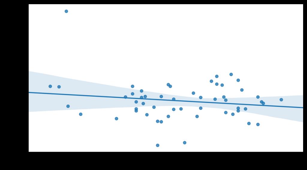 Variación del PIB en un año frente a la presión fiscal en Irlanda