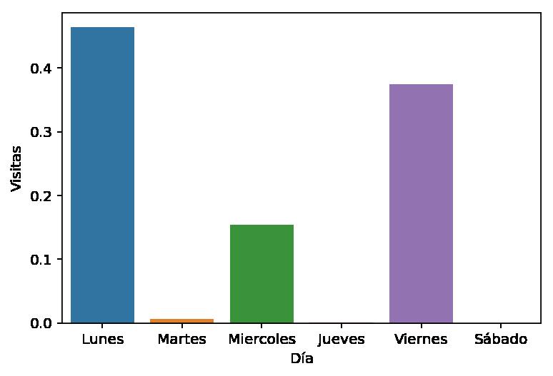Porcentaje de visitas por fecha de publicación a Analytics Lane en Octubre 2019