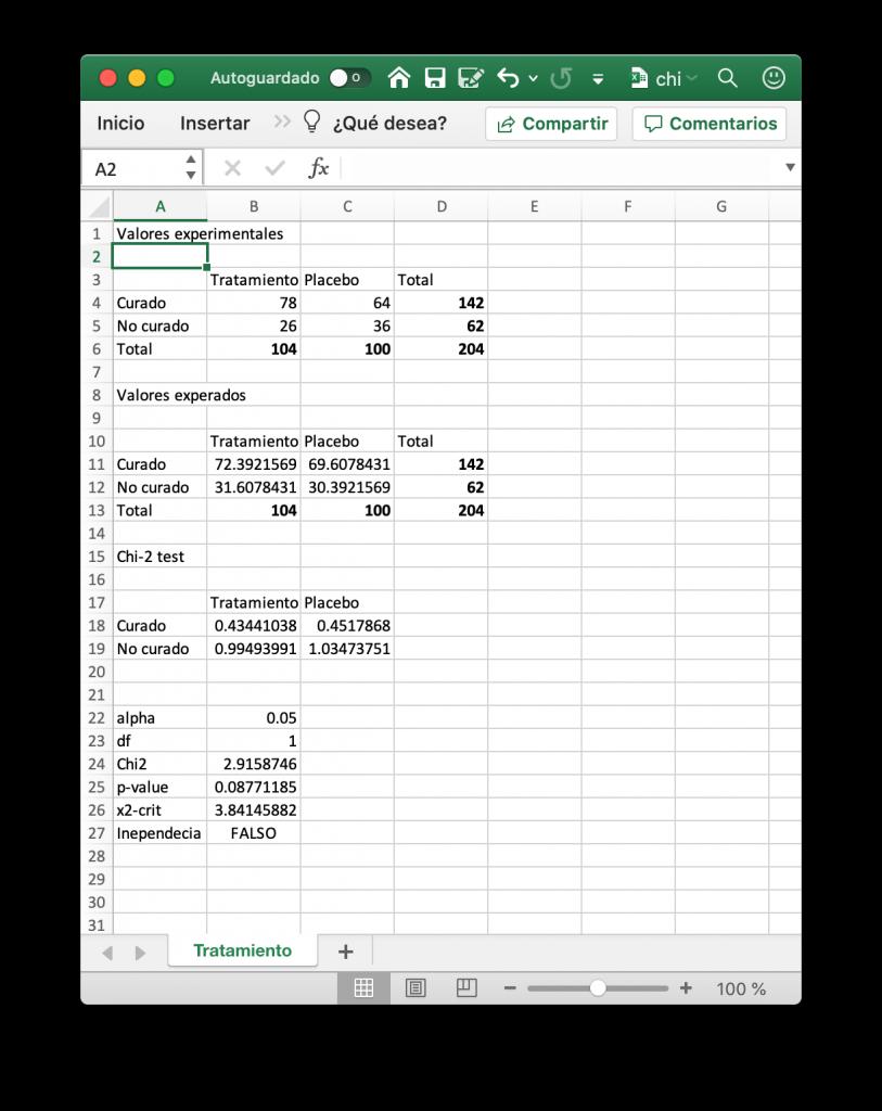Ejemplo de hoja de cálculo excel en la que se implementa la prueba de independencia de Chi-cuadrado