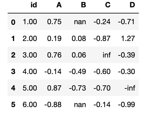 DataFrame con formato de dos decimales