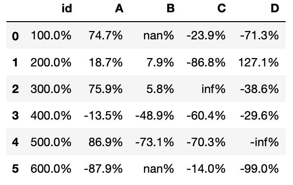 DataFrame con formato tipo porcentaje