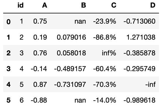 DataFrame con formato diferente en cada columna
