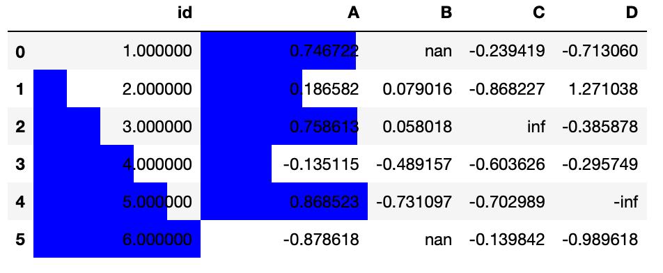 DataFrame con barras en algunas columnas