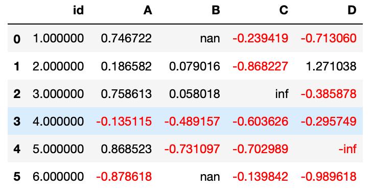 DataFrame con negativos en color rojo