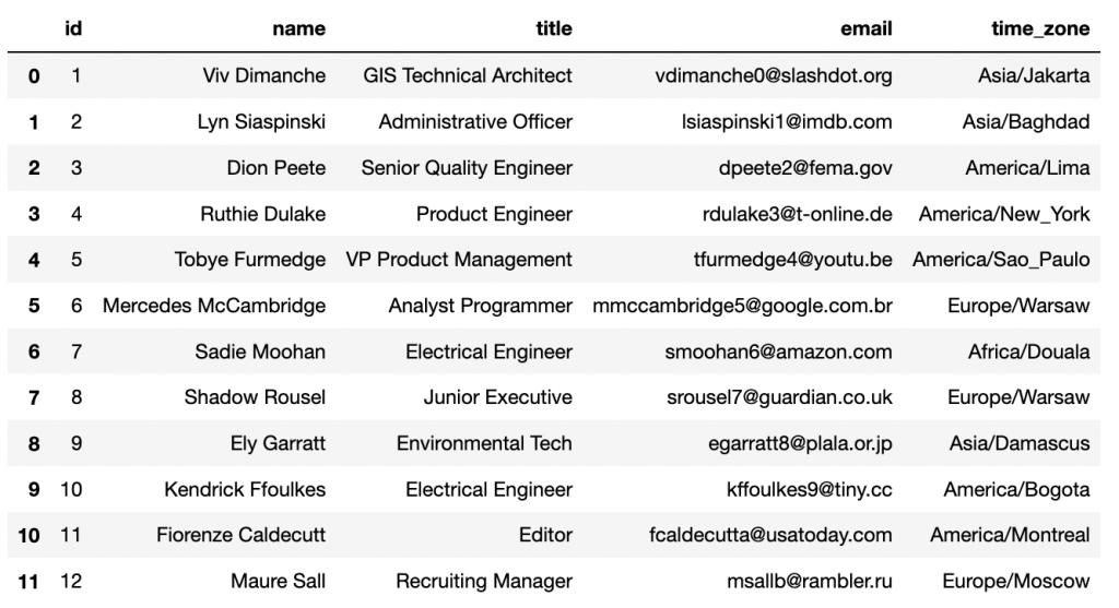 Conjunto de datos de ejemplo usado en la entrada