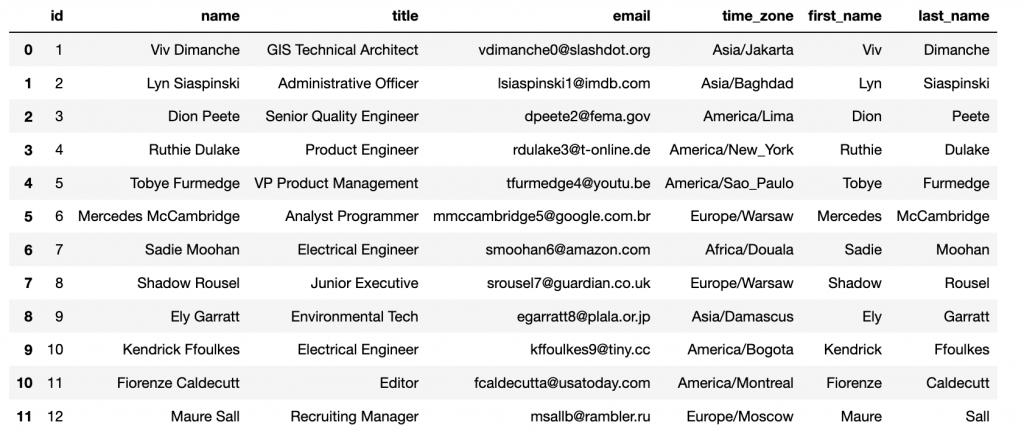 Conjunto de datos de ejemplo al que se le ha añadido las filas de nombres y apellidos