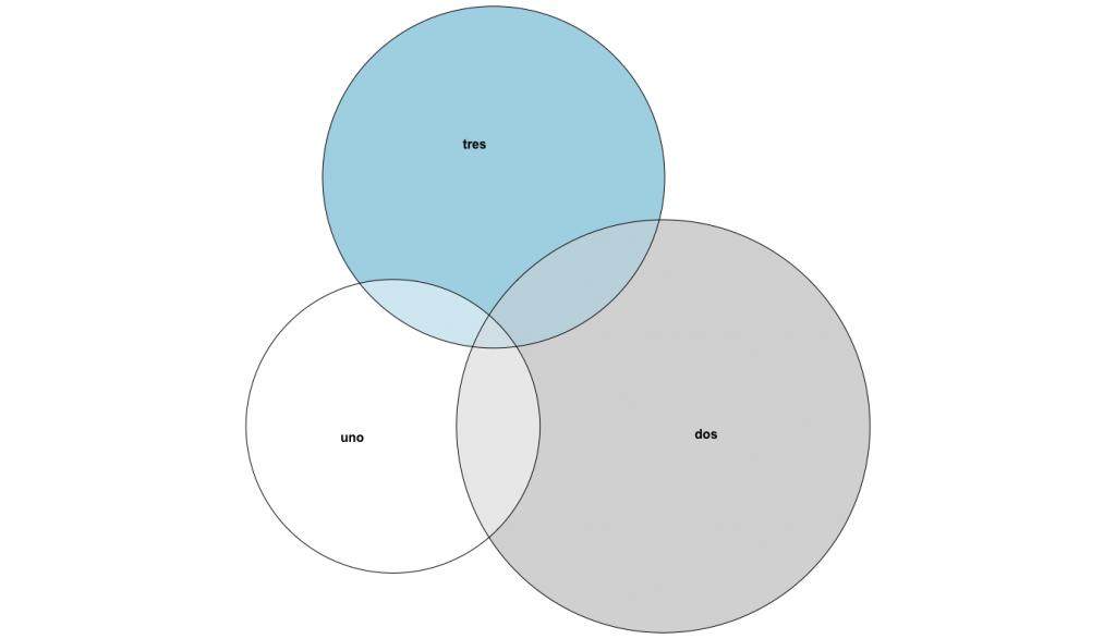 Diagramas de Venn generado con el código R del ejemplo