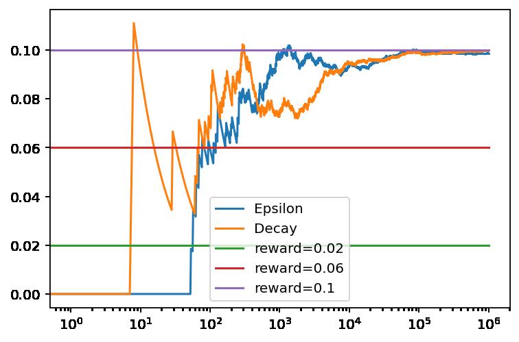 Evolución de los resultado de Epsilon-Greedy y Epsilon-Greedy con decaimiento después de 1,1 millones de episodios