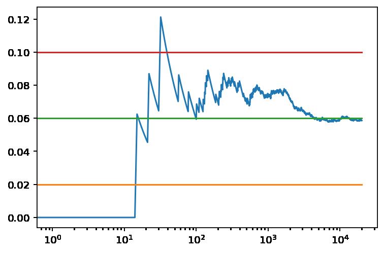 Recompensa media obtenida en función del número de tiradas con valores iniciales optimistas con valores que no son optimistas
