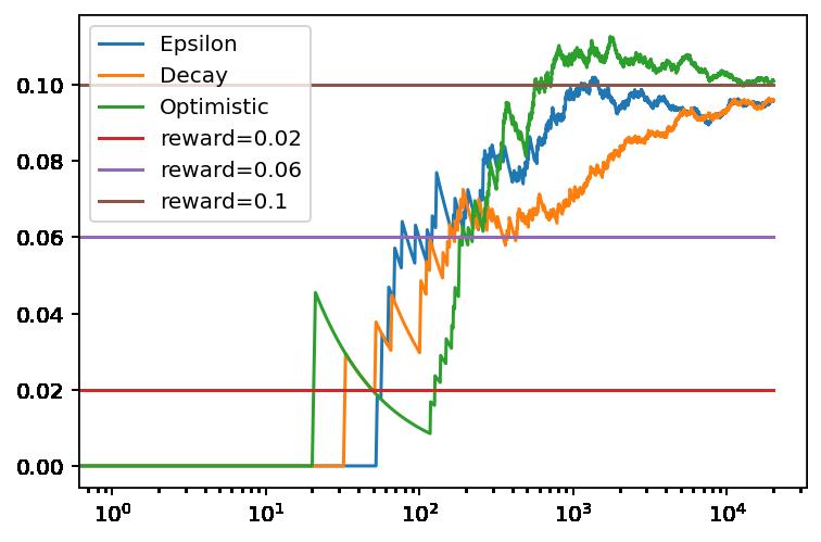 Comparación de la recompensa media obtenida en función del número de tiradas con Epsilon-Greedy con y decaimiento de épsilon y valores iniciales optimistas