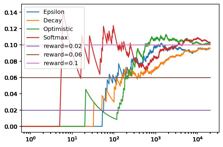 Comparación de la recompensa media obtenida en función del número de tiradas con Epsilon-Greedy, valores iniciales optimistas y Softmax