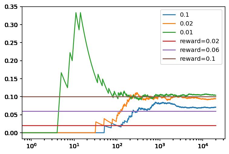 Recompensa media obtenida en función del número de tiradas con Softmax en para diferentes valores de tau