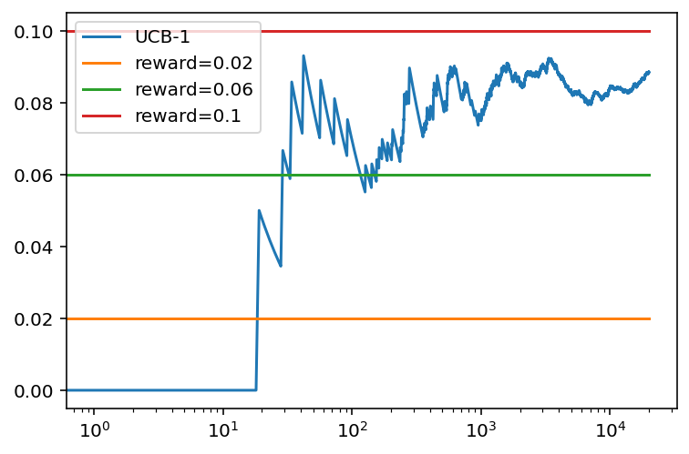 Evolución de la recompensa promedio con el numero de tiradas para el algoritmo UCB1 con tres bandidos basados en una distribución binomial