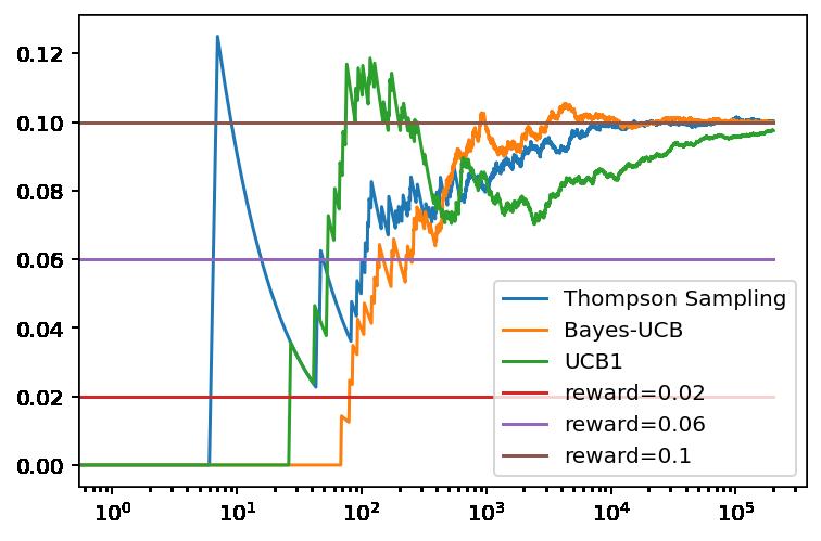 Evolución de los resultados de Muestro de Thompson, BayesUCB y UCB1 con decaimiento después de 200.000