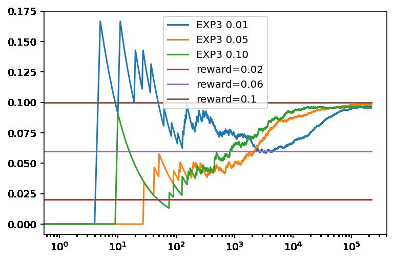 Evolución de la recompensa promedio con el número de tiradas para EXP3 con diferentes parámetros gamma y tres bandidos basados en una distribución binomial