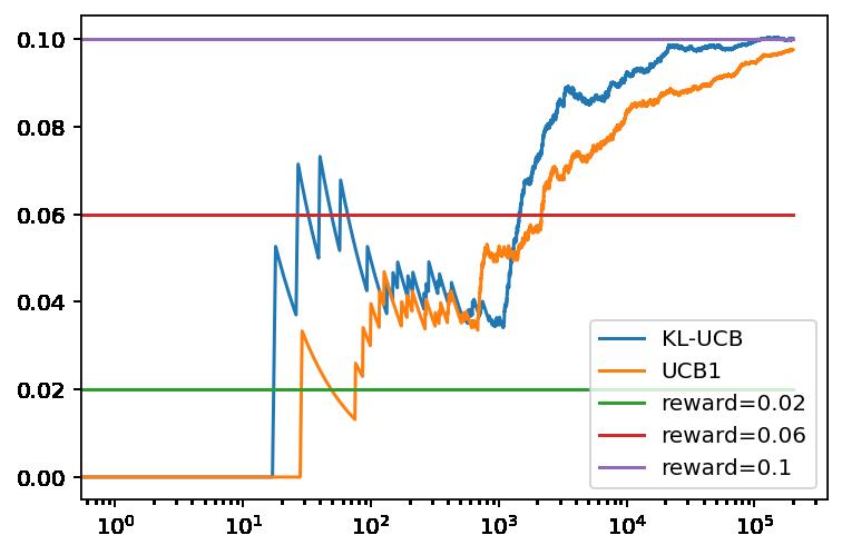 Evolución de la recompensa promedio con el número de tiradas para KL-UCB y UCB1 con tres bandidos basados en una distribución binomial