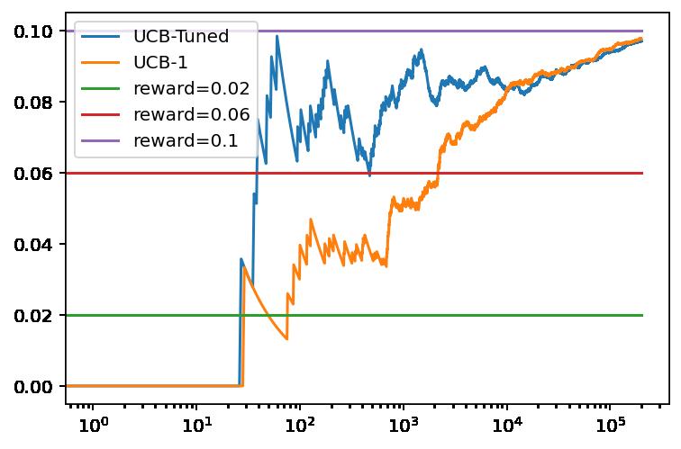 Evolución de la recompensa promedio con el numero de tiradas para el algoritmo UCB1 y UCB1-Tuned con tres bandidos basados en una distribución binomial