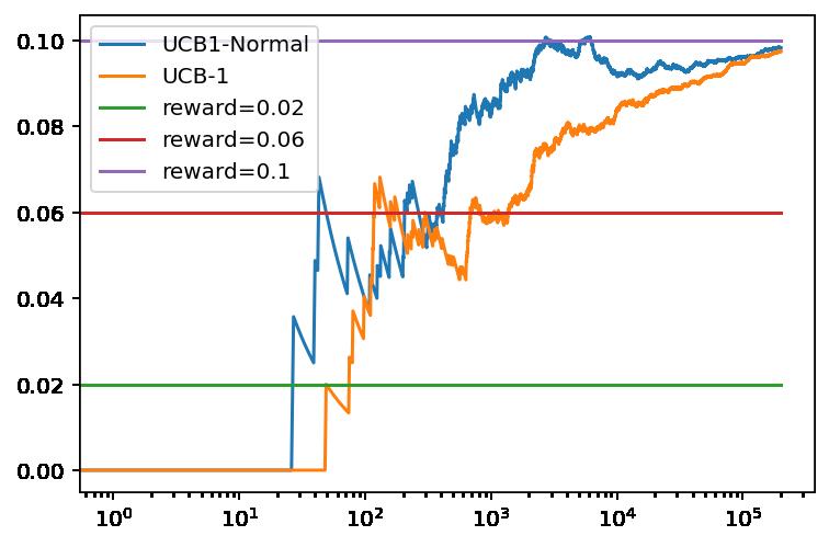 Evolución de la recompensa promedio con el número de tiradas para UCB1-Normal y UCB1 con tres bandidos basados en una distribución binomial